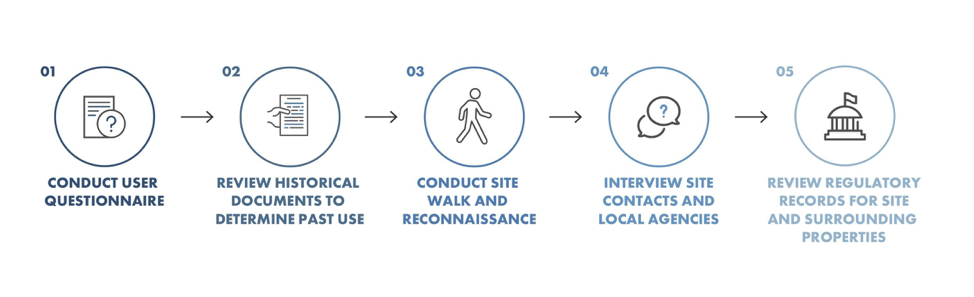 Graphic showing the Phase I ESA process, which starts with step one: conduct a user questionnaire. Step two: review historical documents to determine past use. Step three: conduct site walk and reconnaissance. Step four: interview site contacts and local agencies. Step five: review regulatory records for the site and surrounding properties
