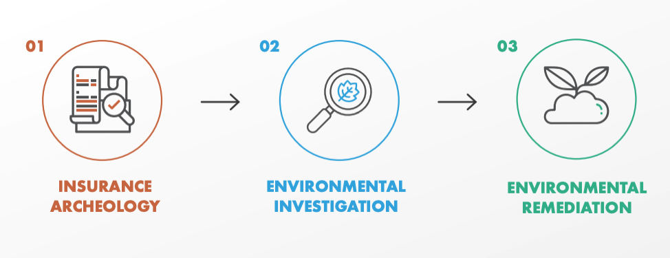 Graphic showing EnviroForensics' proven process for addressing environmental liability. Step one: insurance archeology. Step two: environmental investigation. Step three: environmental remediation.