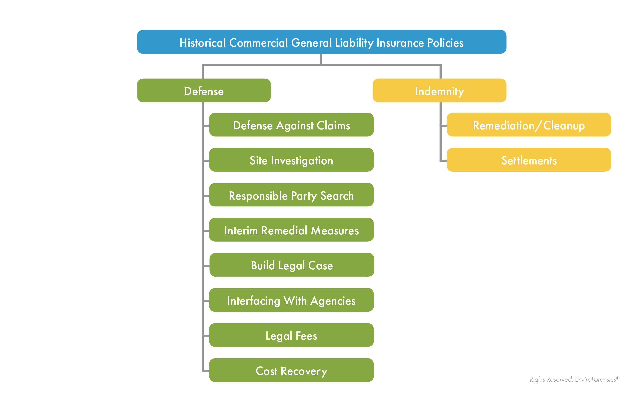 Diagram of what commercial general liability insurance policies cover