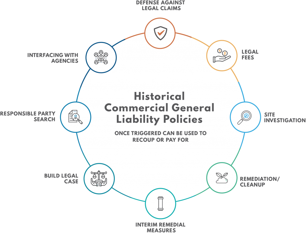 Infographic illustrating the what commercial general liability policies can be used to pay for, such as environmental and defense costs.