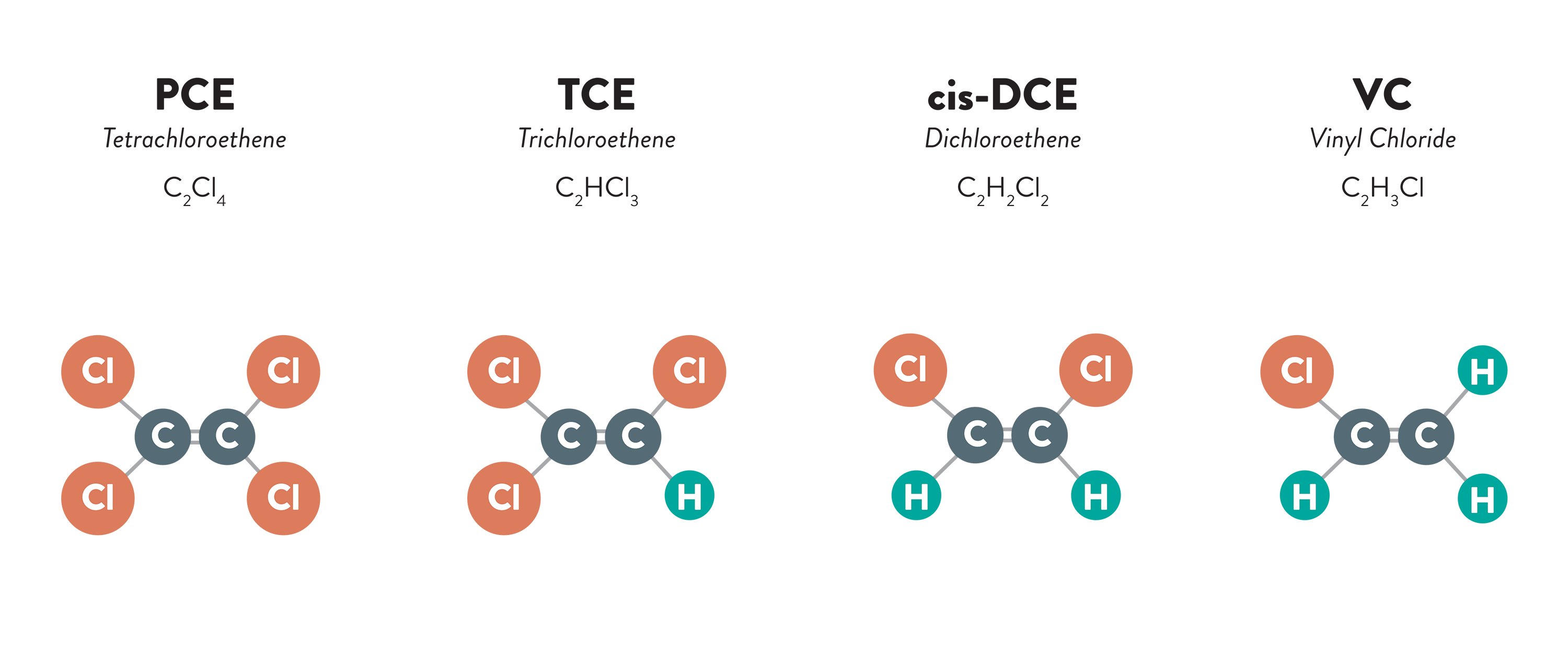 chemical structure of PCE degrading into TCE, cis-DCE, and finally VC