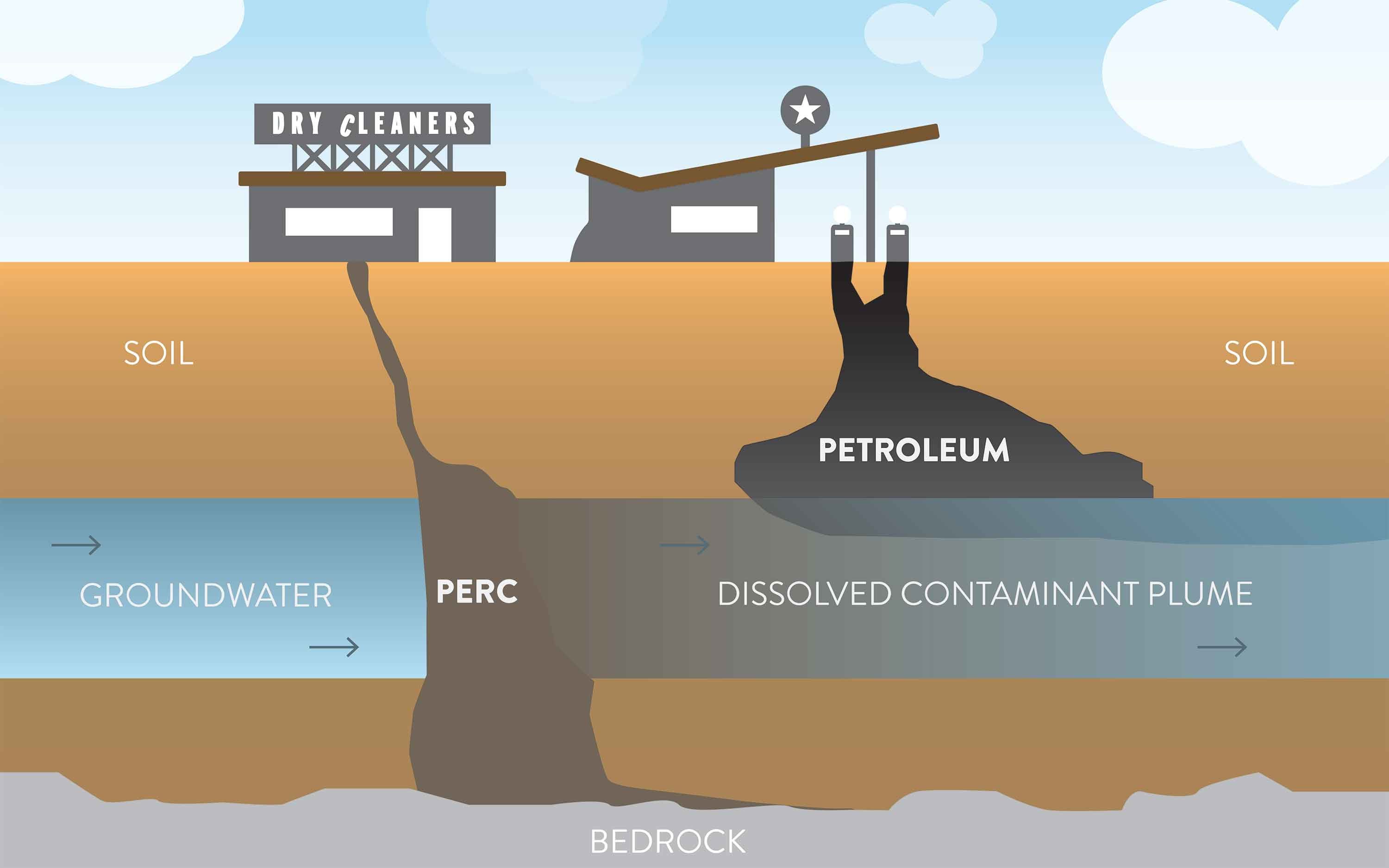 Illustration of perc contamination sinking through the groundwater to the bedrock while the petroleum sits on top of the groundwater