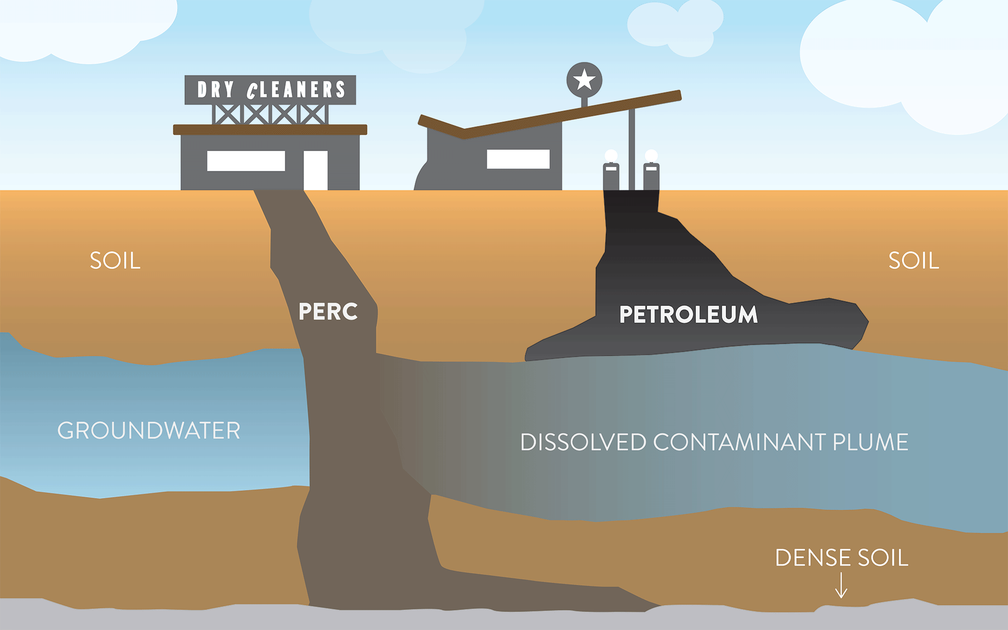 diagram of PERC and Petroleum subsurface contamination