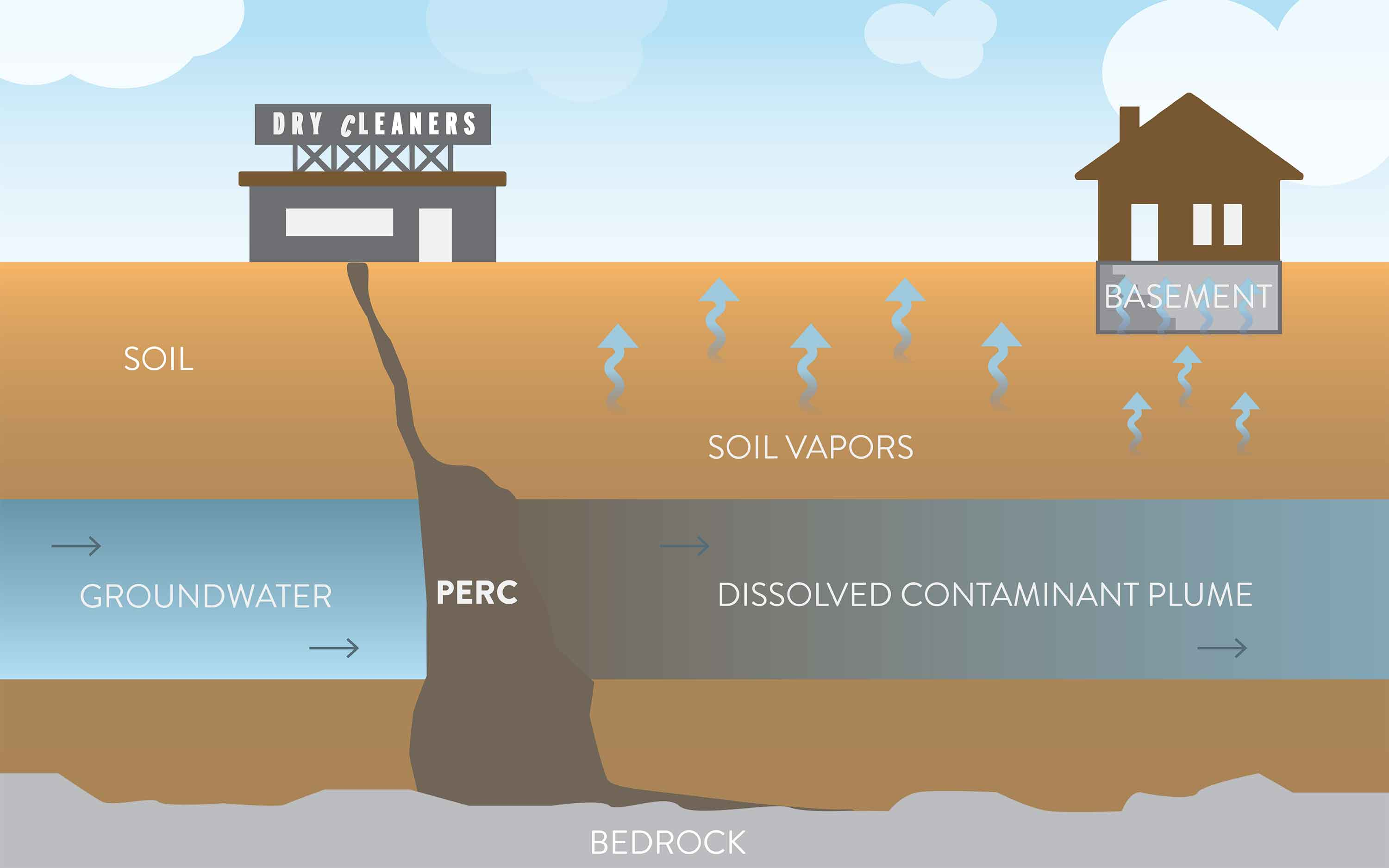 An illustration of perc soil vapors moving through the soil and into the basement of a home