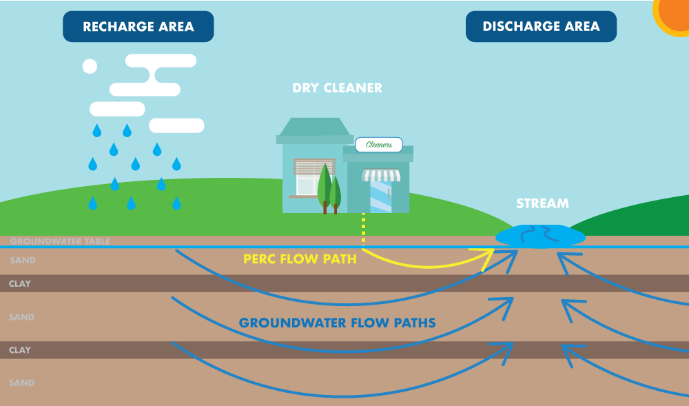 Illustration of groundwater movement