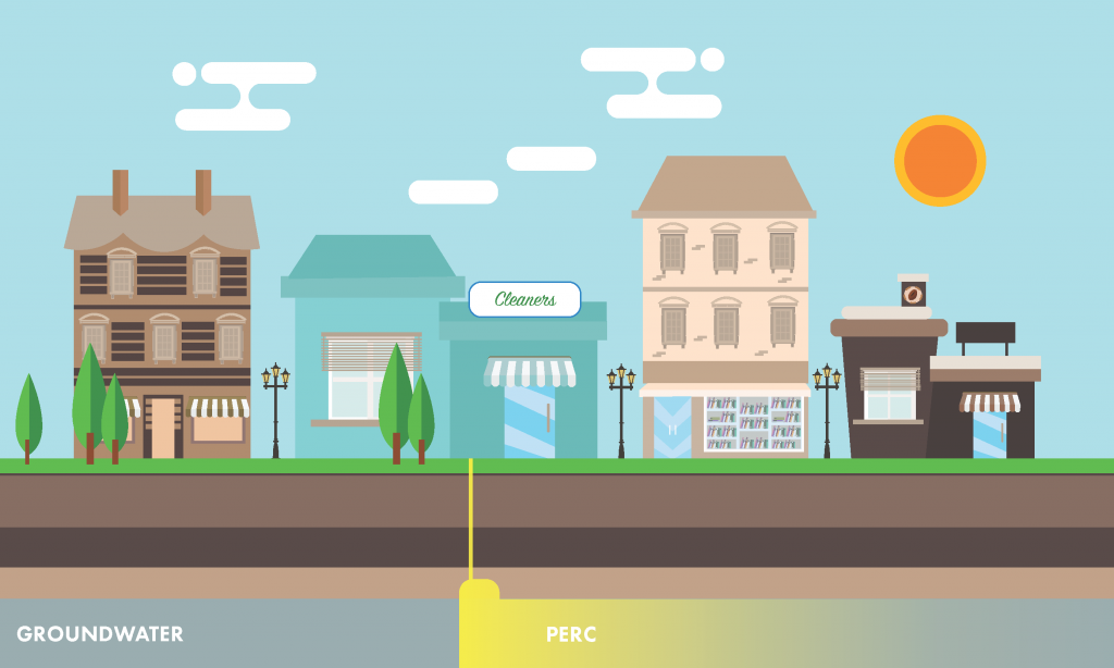 This graphic is an example of a drycleaner releasing Perc into groundwater in the subsurface.