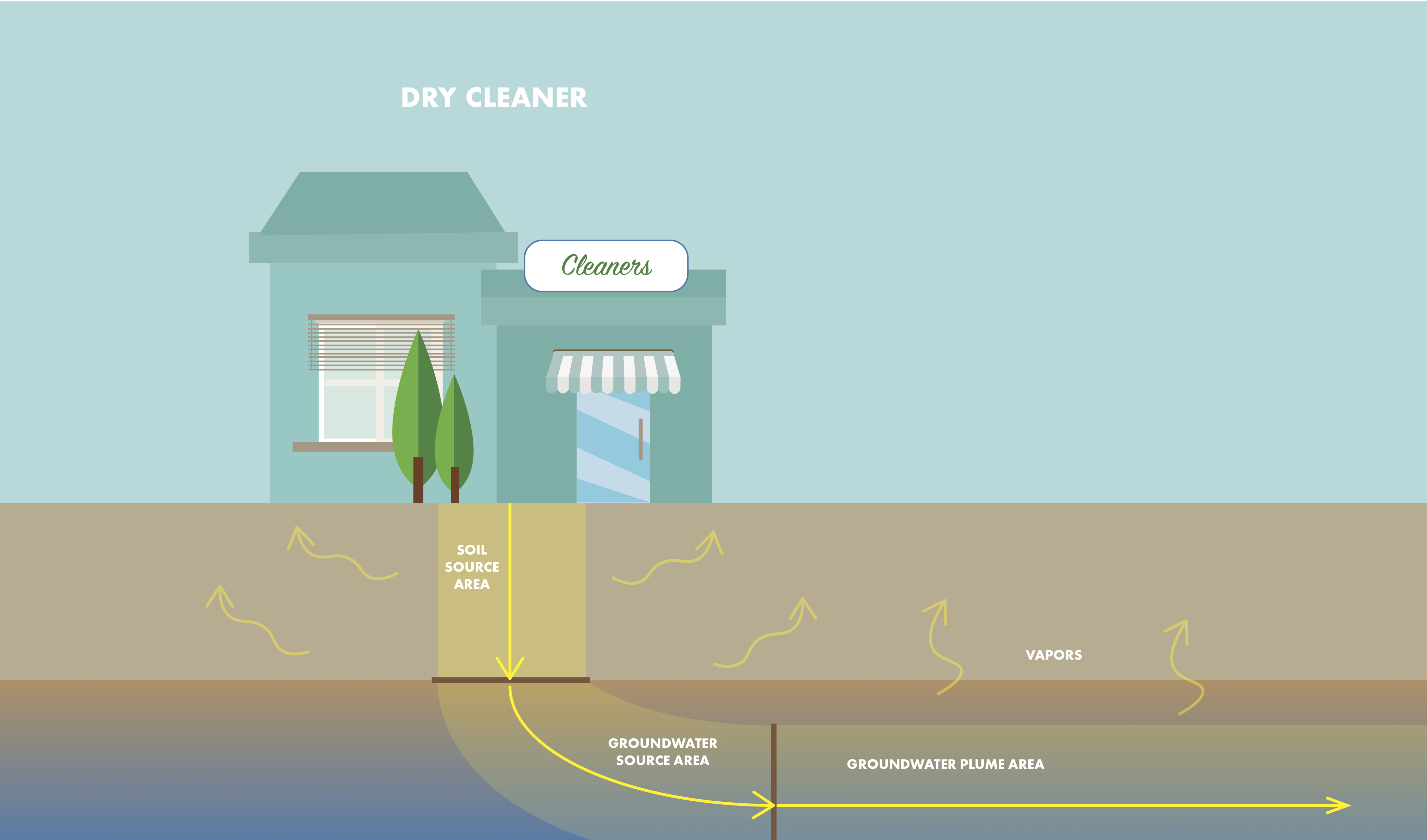 Infographic showing how drycleaning solvent can flow into soil and groundwater and all of the environmental issues that will need to be remediated