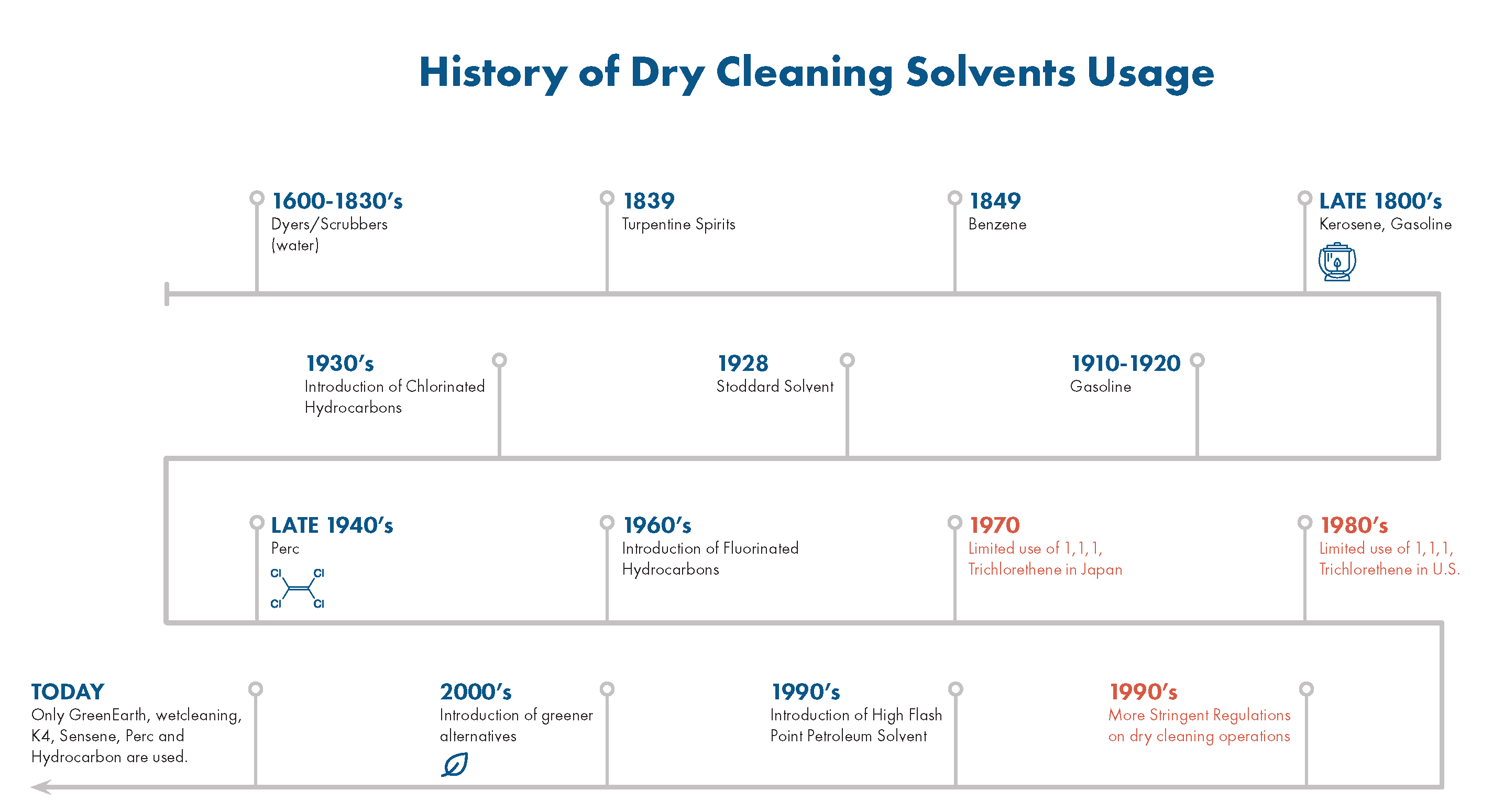 Timeline of drycleaning solvent usage between 1600 and today