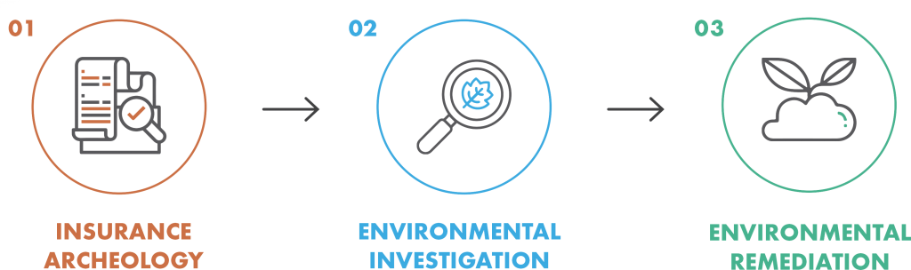 The three steps to environmental cleanup including insurance archeology, environmental investigation, and environmental remediation